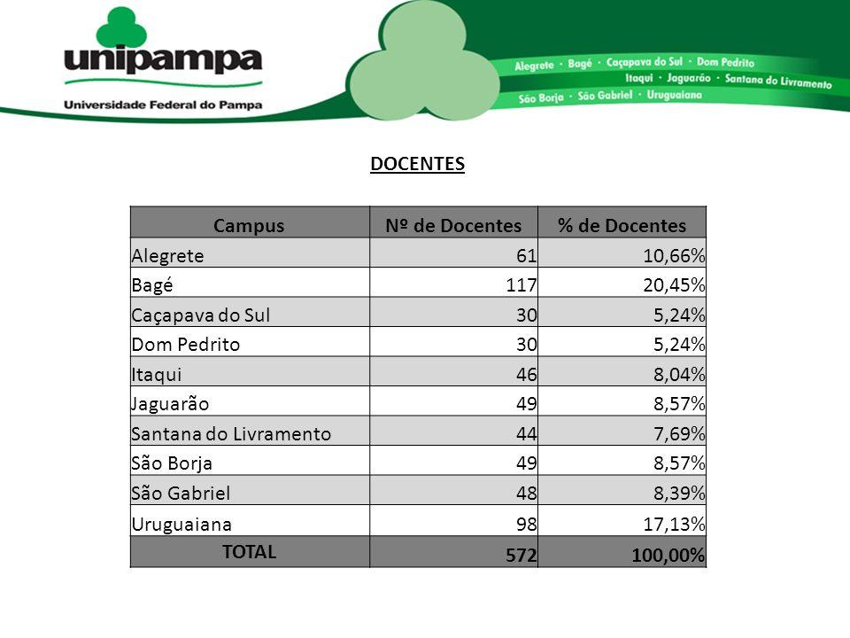 DOCENTES CampusNº de Docentes% de Docentes Alegrete6110,66% Bagé11720,45% Caçapava do Sul305,24% Dom Pedrito305,24% Itaqui468,04% Jaguarão498,57% Santana do Livramento447,69% São Borja498,57% São Gabriel488,39% Uruguaiana9817,13% TOTAL 572100,00%