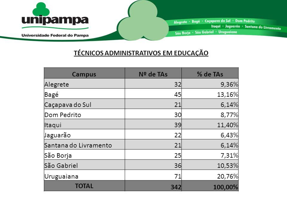 TÉCNICOS ADMINISTRATIVOS EM EDUCAÇÃO CampusNº de TAs% de TAs Alegrete329,36% Bagé4513,16% Caçapava do Sul216,14% Dom Pedrito308,77% Itaqui3911,40% Jaguarão226,43% Santana do Livramento216,14% São Borja257,31% São Gabriel3610,53% Uruguaiana7120,76% TOTAL 342100,00%