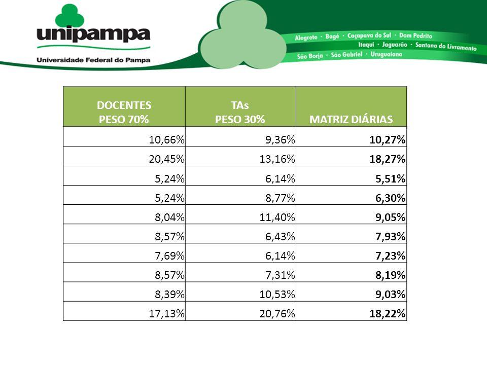 DOCENTES PESO 70% TAs PESO 30%MATRIZ DIÁRIAS 10,66%9,36%10,27% 20,45%13,16%18,27% 5,24%6,14%5,51% 5,24%8,77%6,30% 8,04%11,40%9,05% 8,57%6,43%7,93% 7,69%6,14%7,23% 8,57%7,31%8,19% 8,39%10,53%9,03% 17,13%20,76%18,22%