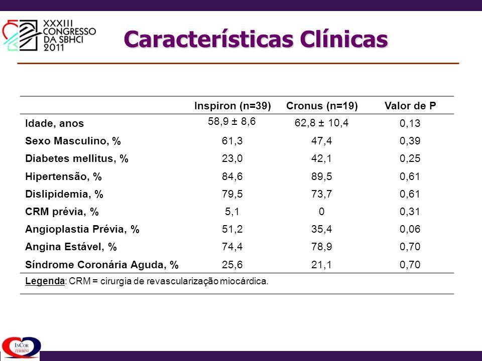 Características Clínicas Inspiron (n=39)Cronus (n=19)Valor de P Idade, anos 58,9 ± 8,6 62,8 ± 10,40,13 Sexo Masculino, %61,347,40,39 Diabetes mellitus