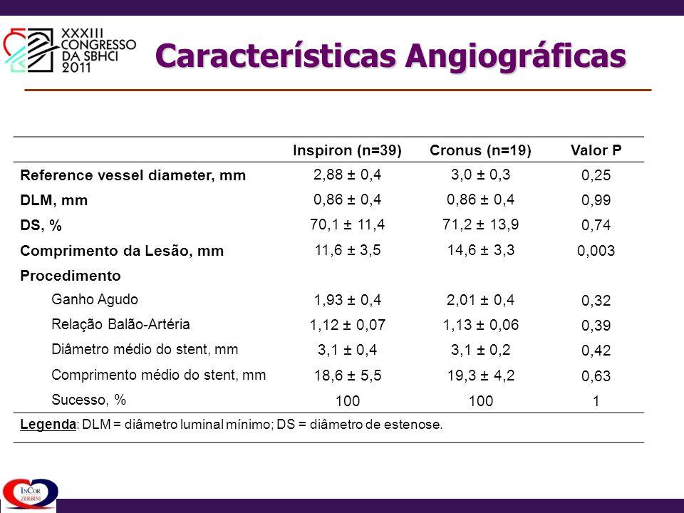Características Angiográficas Inspiron (n=39)Cronus (n=19)Valor P Reference vessel diameter, mm2,88 ± 0,43,0 ± 0,30,25 DLM, mm0,86 ± 0,4 0,99 DS, %70,
