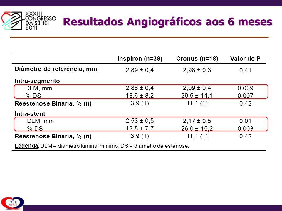 Resultados Angiográficos aos 6 meses Inspiron (n=38)Cronus (n=18)Valor de P Diâmetro de referência, mm 2,89 ± 0,42,98 ± 0,30,41 Intra-segmento DLM, mm