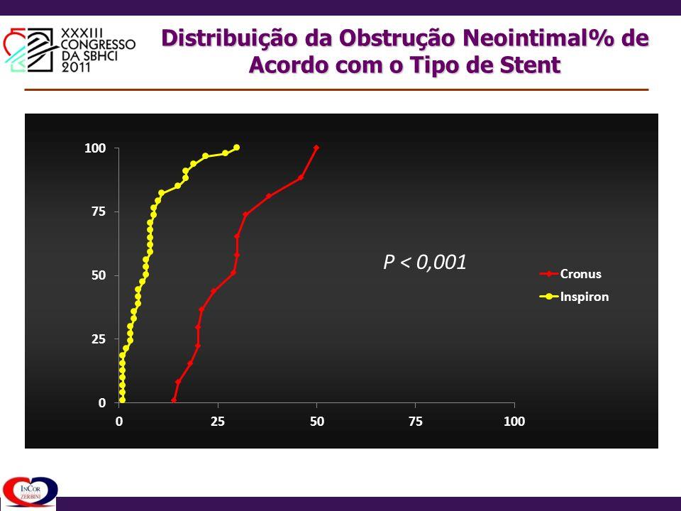 Distribuição da Obstrução Neointimal% de Acordo com o Tipo de Stent P < 0,001