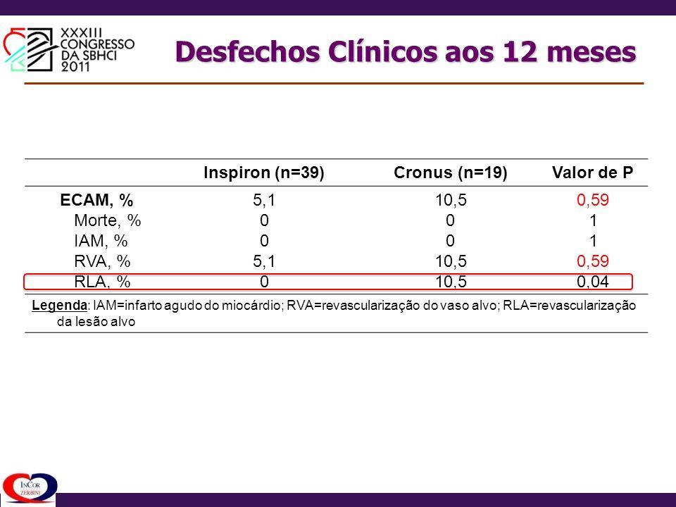 Desfechos Clínicos aos 12 meses Inspiron (n=39)Cronus (n=19)Valor de P ECAM, % Morte, % IAM, % RVA, % RLA, % 5,1 0 5,1 0 10,5 0 10,5 0,59 1 0,59 0,04
