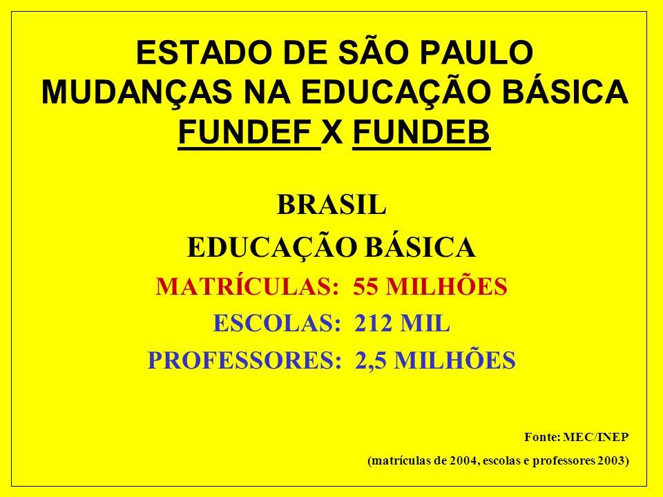 ESTADO DE SÃO PAULO MUDANÇAS NA EDUCAÇÃO BÁSICA FUNDEF X FUNDEB BRASIL EDUCAÇÃO BÁSICA MATRÍCULAS: 55 MILHÕES ESCOLAS: 212 MIL PROFESSORES: 2,5 MILHÕES Fonte: MEC/INEP (matrículas de 2004, escolas e professores 2003)