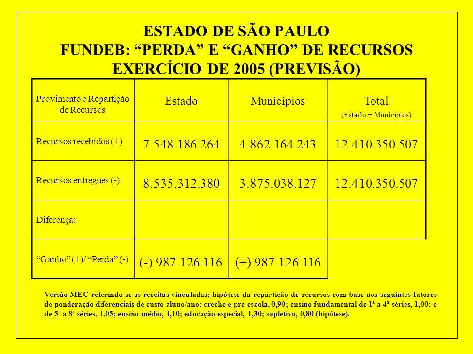 ESTADO DE SÃO PAULO MATRÍCULAS NA EDUCAÇÃO BÁSICA ANO LETIVO DE 2004 EDUCAÇÃO INFANTIL1.0711.339.6501.340.721 Creche728214.353215.081 Pré-Escola3431.1