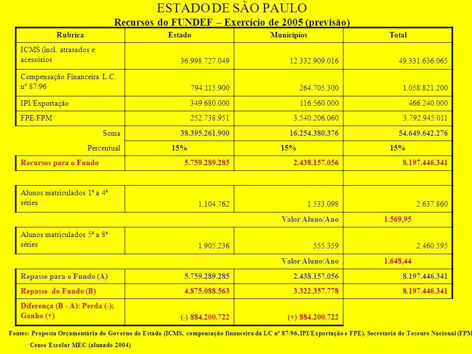 ESTADO DE SÃO PAULO FUNDEB: PERDA E GANHO DE RECURSOS EXERCÍCIO DE 2005 (PREVISÃO) Provimento e Repartição de Recursos EstadoMunicípiosTotal (Estado +