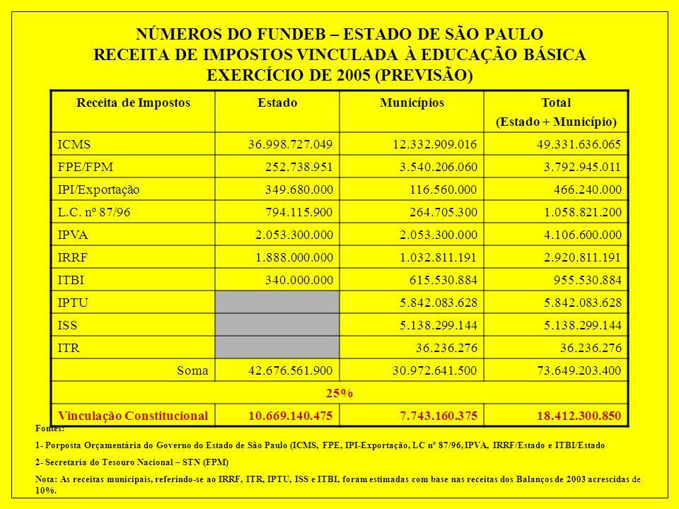 ESTADO DE SÃO PAULO Recursos do FUNDEF – Exercício de 2005 (previsão) RubricaEstadoMunicípiosTotal ICMS (incl. atrasados e acessórios 36.998.727.04912
