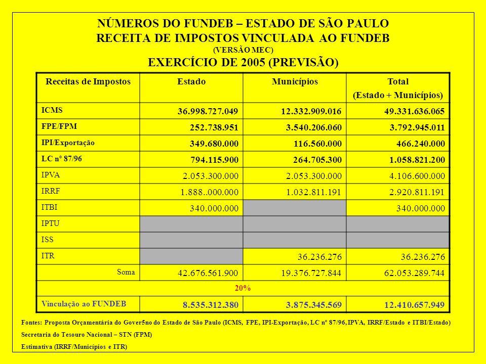 NÚMEROS DO FUNDEB – ESTADO DE SÃO PAULO RECEITA DE IMPOSTOS VINCULADA À EDUCAÇÃO BÁSICA EXERCÍCIO DE 2005 (PREVISÃO) Receita de ImpostosEstadoMunicípi