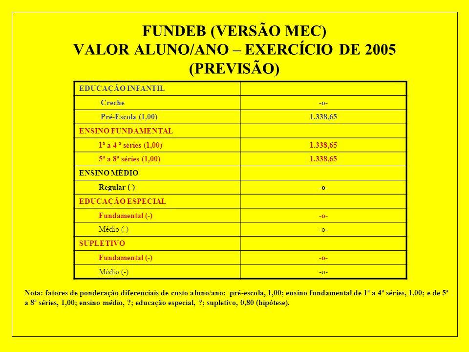 NÚMEROS DO FUNDEB – ESTADO DE SÃO PAULO RECEITA DE IMPOSTOS VINCULADA AO FUNDEB (VERSÃO MEC) EXERCÍCIO DE 2005 (PREVISÃO) Receitas de ImpostosEstadoMu