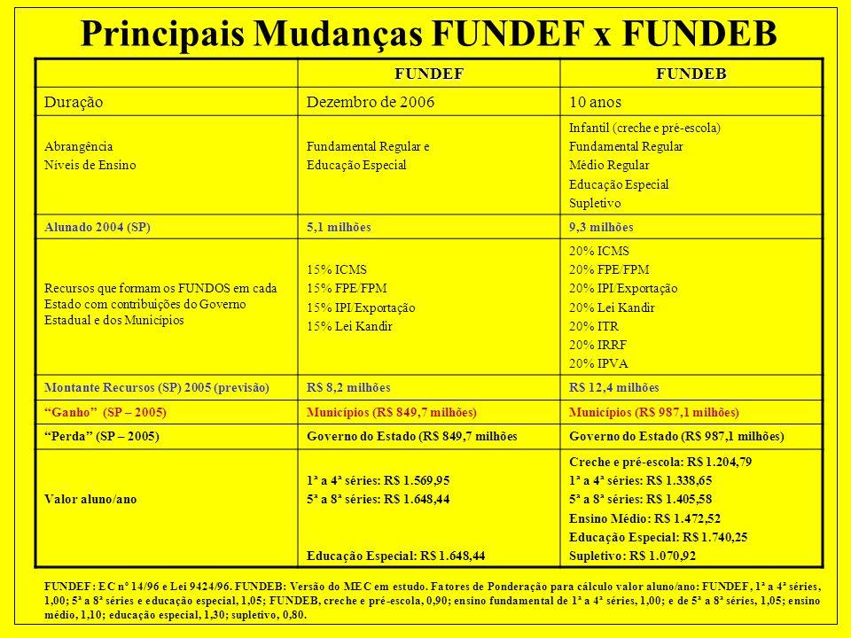 FUNDEB (VERSÃO MEC) VALOR ALUNO/ANO – EXERCÍCIO DE 2005 (PREVISÃO) EDUCAÇÃO INFANTIL Creche-o- Pré-Escola (1,00)1.338,65 ENSINO FUNDAMENTAL 1ª a 4 ª s