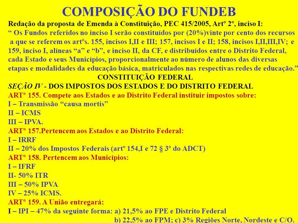 COMPOSIÇÃO DO FUNDEB Redação da proposta de Emenda à Constituição, PEC 415/2005, Artº 2º, inciso I: Os Fundos referidos no inciso I serão constituídos por (20%)vinte por cento dos recursos a que se referem os artºs.