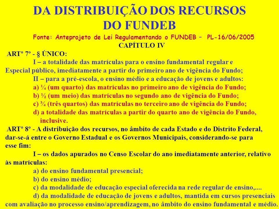ESTADO DE SÃO PAULO FUNDEB: PERDA E GANHO DE RECURSOS EXERCÍCIO DE 2005 (PREVISÃO) Provimento e Repartição de Recursos EstadoMunicípiosTotal (Estado + Municípios) Recursos recebidos (+) 7.548.186.2644.862.164.24312.410.350.507 Recursos entregues (-) 8.535.312.3803.875.038.12712.410.350.507 Diferença: Ganho (+)/ Perda (-) (-) 987.126.116(+) 987.126.116 Versão MEC referindo-se as receitas vinculadas; hipótese da repartição de recursos com base nos seguintes fatores de ponderação diferenciais de custo aluno/ano: creche e pré-escola, 0,90; ensino fundamental de 1ª a 4ª séries, 1,00; e de 5ª a 8ª séries, 1,05; ensino médio, 1,10; educação especial, 1,30; supletivo, 0,80 (hipótese).