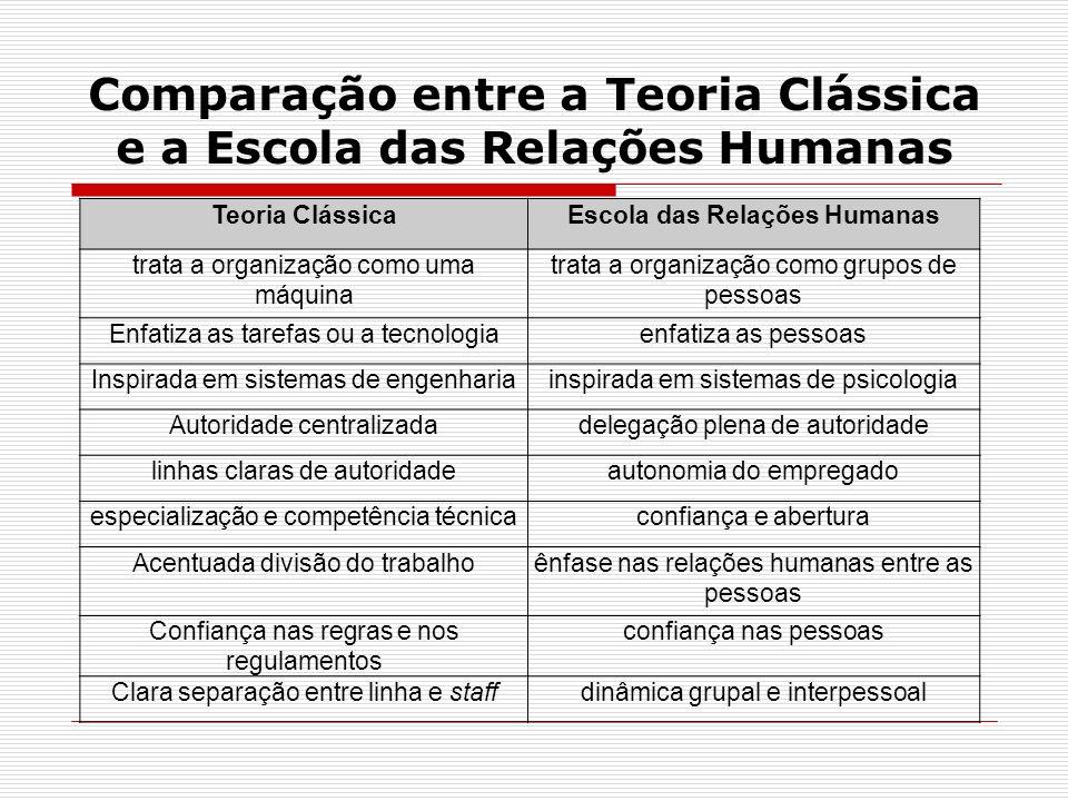 Comparação entre a Teoria Clássica e a Escola das Relações Humanas Teoria ClássicaEscola das Relações Humanas trata a organização como uma máquina tra