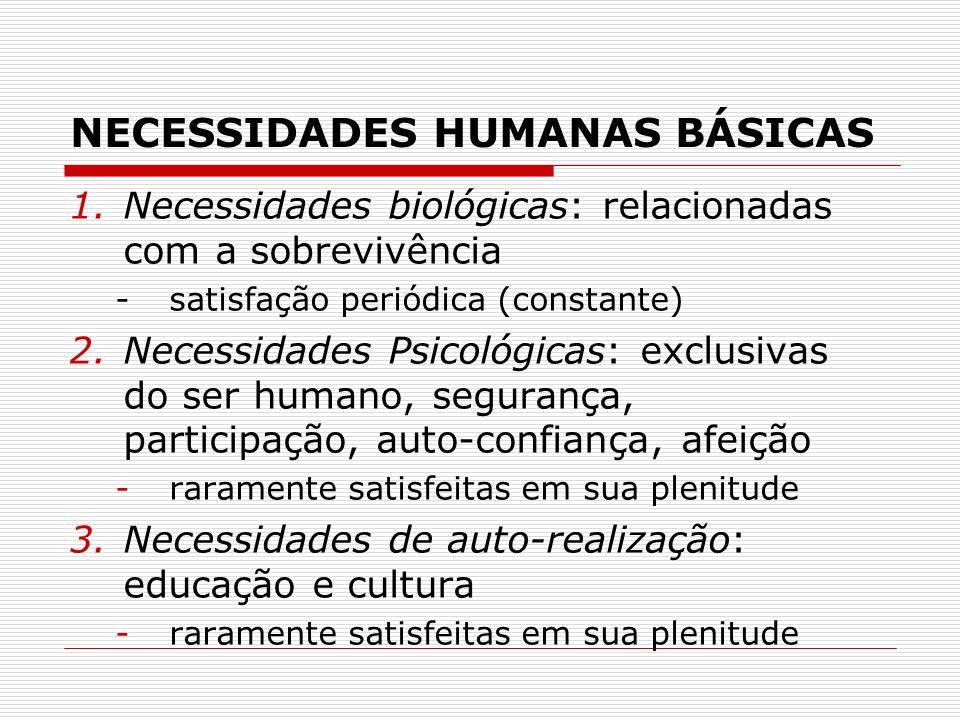 NECESSIDADES HUMANAS BÁSICAS 1.Necessidades biológicas: relacionadas com a sobrevivência -satisfação periódica (constante) 2.Necessidades Psicológicas