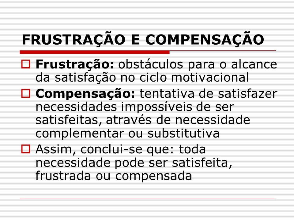 FRUSTRAÇÃO E COMPENSAÇÃO Frustração: obstáculos para o alcance da satisfação no ciclo motivacional Compensação: tentativa de satisfazer necessidades i