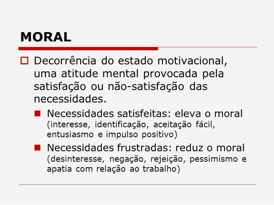 MORAL Decorrência do estado motivacional, uma atitude mental provocada pela satisfação ou não-satisfação das necessidades. Necessidades satisfeitas: e