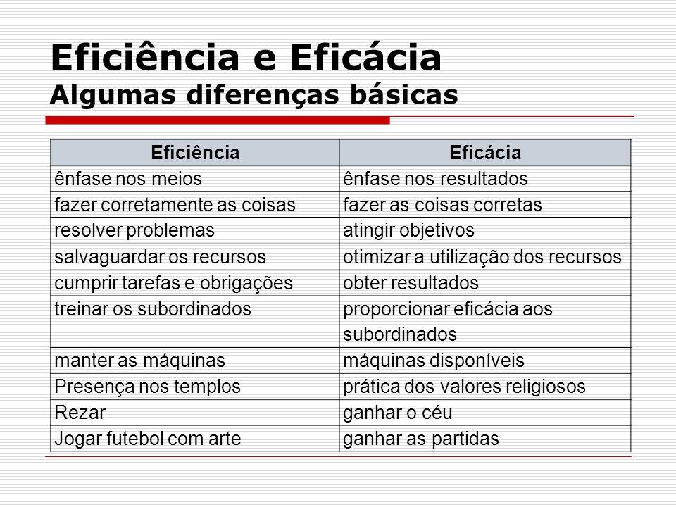 Eficiência e Eficácia Algumas diferenças básicas EficiênciaEficácia ênfase nos meiosênfase nos resultados fazer corretamente as coisasfazer as coisas