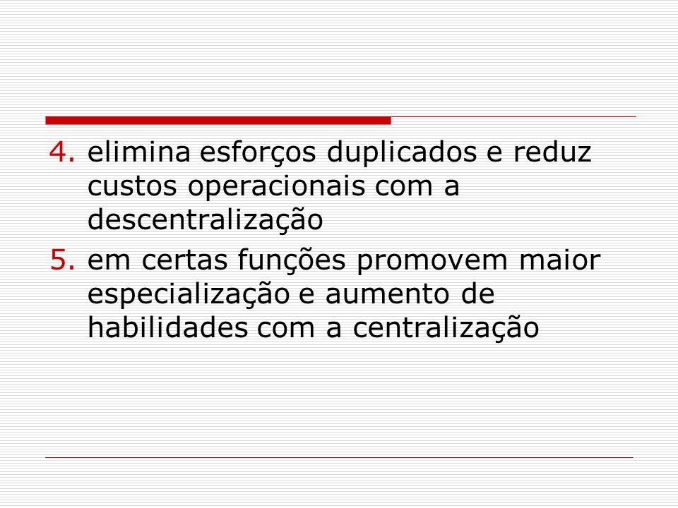 4.elimina esforços duplicados e reduz custos operacionais com a descentralização 5.em certas funções promovem maior especialização e aumento de habili