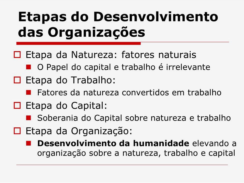 Etapas do Desenvolvimento das Organizações Etapa da Natureza: fatores naturais O Papel do capital e trabalho é irrelevante Etapa do Trabalho: Fatores