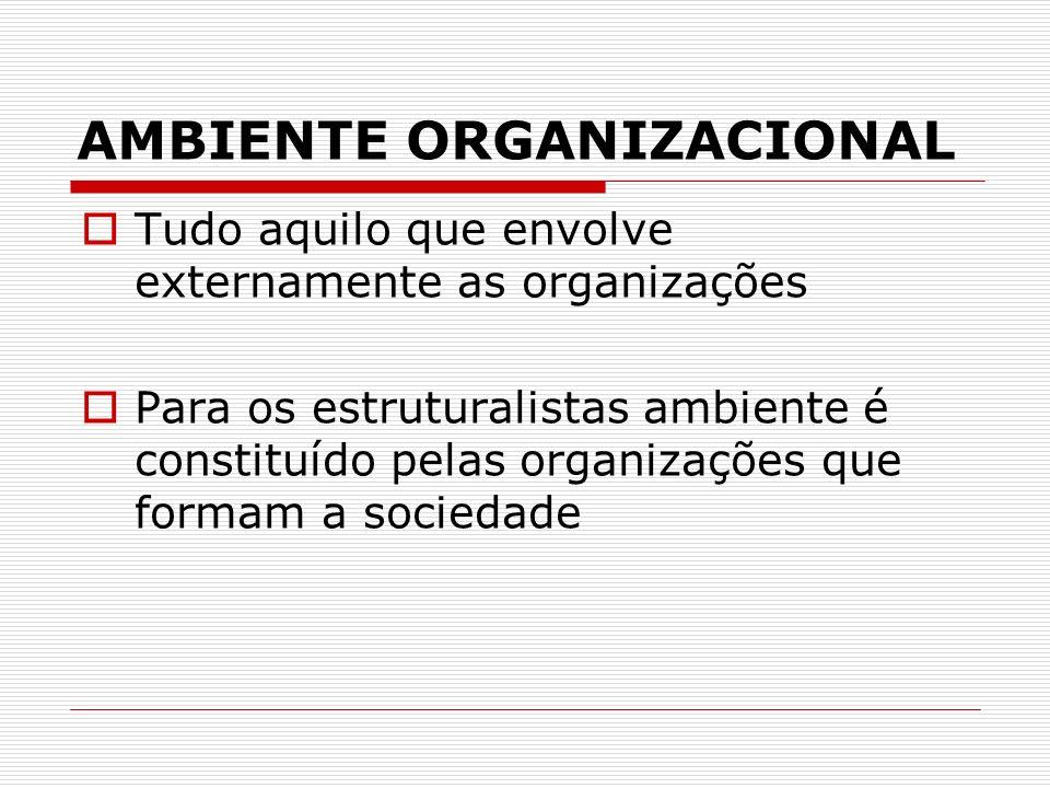 AMBIENTE ORGANIZACIONAL Tudo aquilo que envolve externamente as organizações Para os estruturalistas ambiente é constituído pelas organizações que for