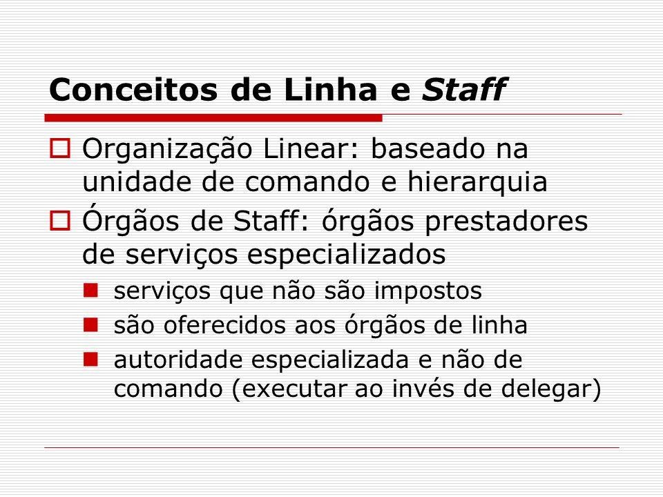 Conceitos de Linha e Staff Organização Linear: baseado na unidade de comando e hierarquia Órgãos de Staff: órgãos prestadores de serviços especializad