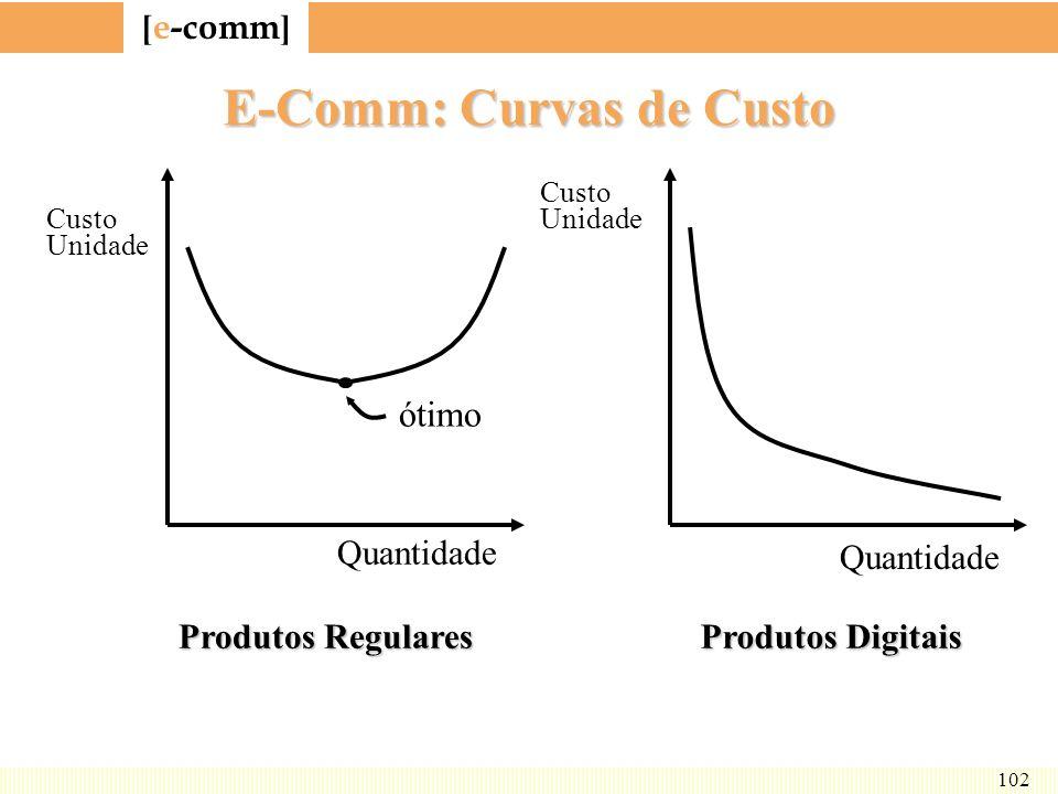 [ e-comm ] 102 E-Comm: Curvas de Custo Quantidade Custo Unidade ótimo Produtos Regulares Produtos Digitais Custo Unidade Quantidade
