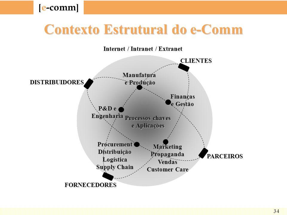 [ e-comm ] 34 Contexto Estrutural do e-Comm Processos chaves e Aplicações Finanças e Gestão Manufatura e Produção P&D e Engenharia ProcurementDistribu
