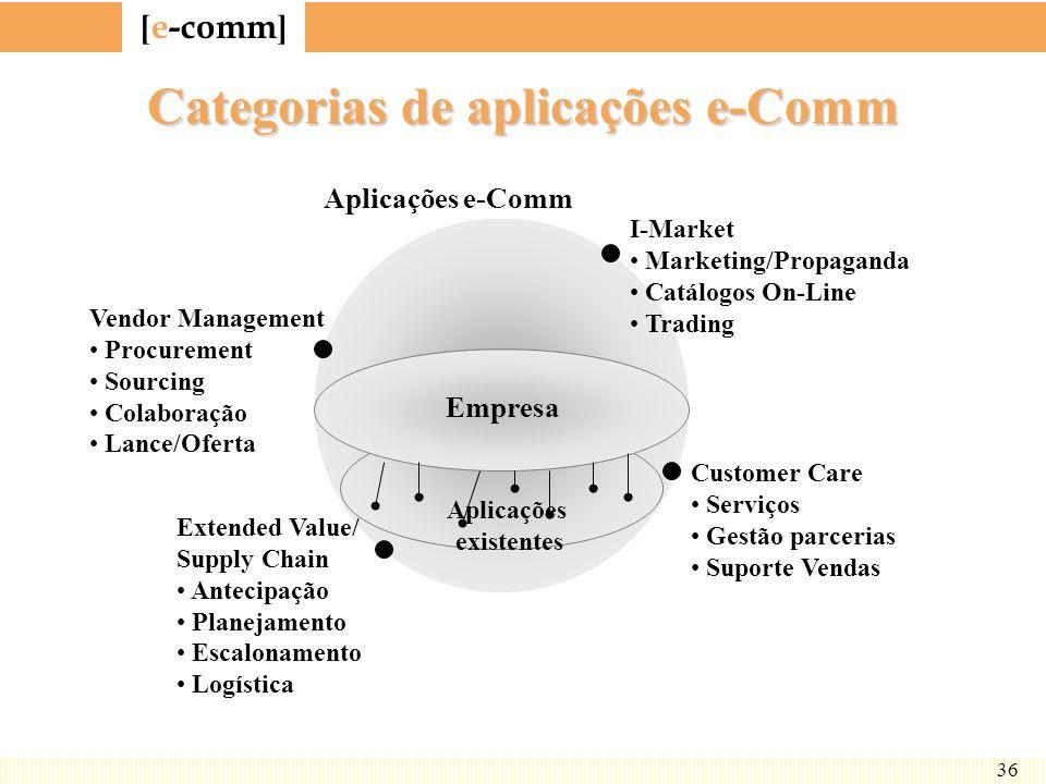 [ e-comm ] 36 Categorias de aplicações e-Comm Vendor Management Procurement Sourcing Colaboração Lance/Oferta Extended Value/ Supply Chain Antecipação