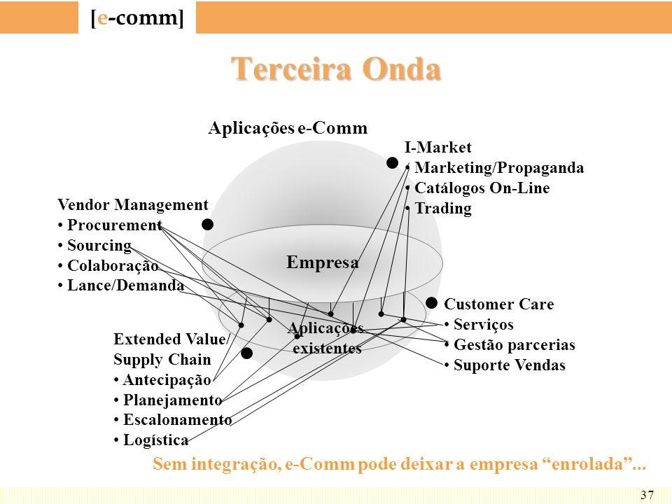 [ e-comm ] 37 Terceira Onda Vendor Management Procurement Sourcing Colaboração Lance/Demanda Extended Value/ Supply Chain Antecipação Planejamento Esc