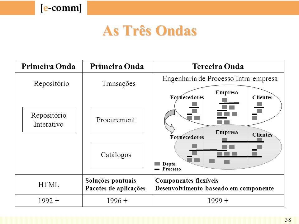 [ e-comm ] 38 As Três Ondas Primeira Onda Repositório Repositório Interativo HTML 1992 + Transações Procurement Soluções pontuais Pacotes de aplicaçõe