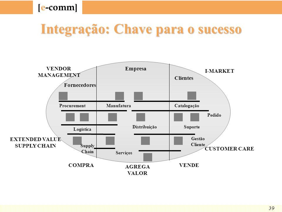 [ e-comm ] 39 Integração: Chave para o sucesso Fornecedores Empresa Clientes Procurement Logística Supply Chain Manufatura Distribuição Serviços Catal