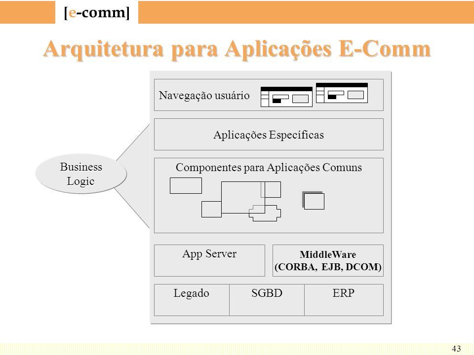 [ e-comm ] 43 Arquitetura para Aplicações E-Comm Navegação usuário Aplicações Específicas Componentes para Aplicações Comuns App Server MiddleWare (CO