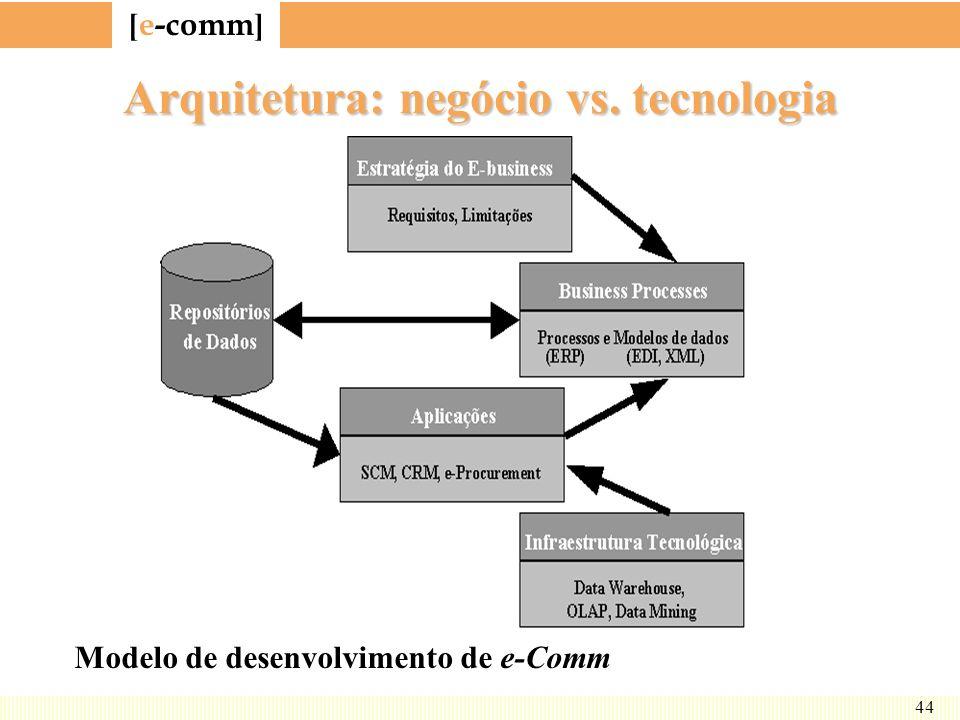 [ e-comm ] 44 Arquitetura: negócio vs. tecnologia Modelo de desenvolvimento de e-Comm