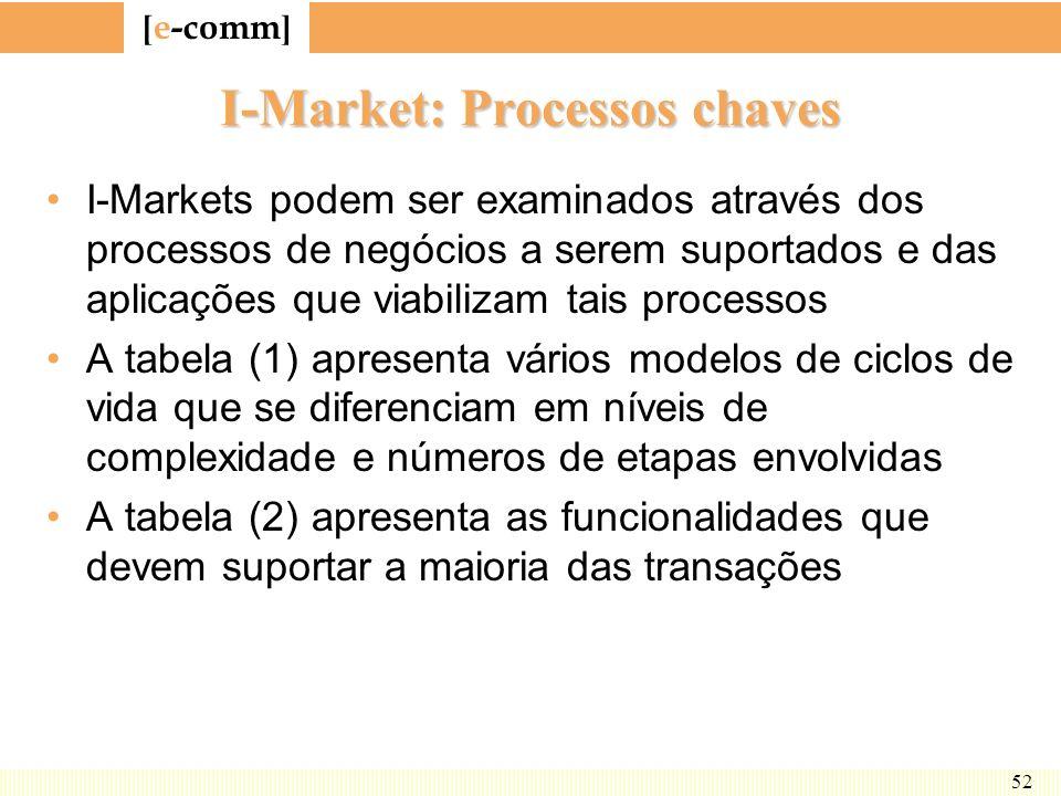 [ e-comm ] 52 I-Market: Processos chaves I-Markets podem ser examinados através dos processos de negócios a serem suportados e das aplicações que viab