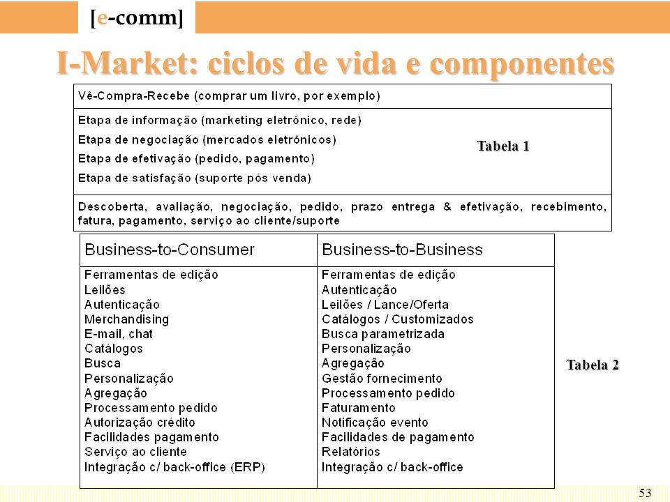 [ e-comm ] 53 I-Market: ciclos de vida e componentes Tabela 1 Tabela 2