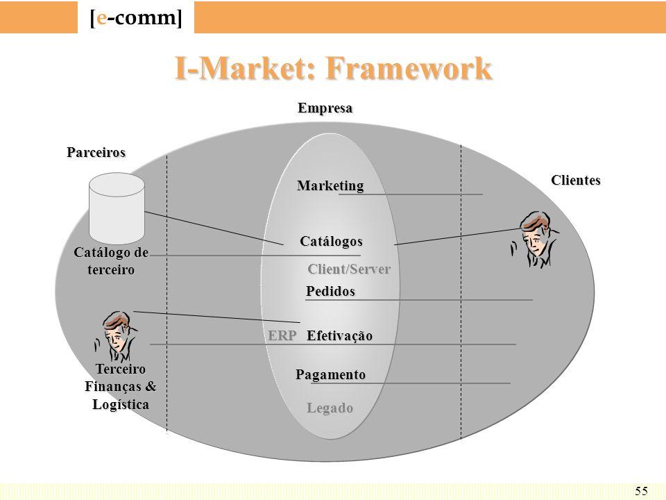 [ e-comm ] 55 I-Market: Framework Marketing Catálogos Pedidos Efetivação Pagamento Client/Server ERP Legado Catálogo de terceiro Terceiro Finanças & L