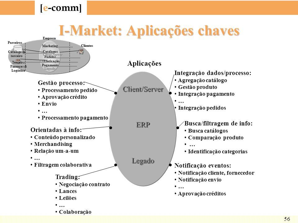 [ e-comm ] 56 I-Market: Aplicações chaves Client/ServerERPLegado Marketing Catálogos Pedidos Efetivação Pagamento Client/Server ERP Legado Catálogo de