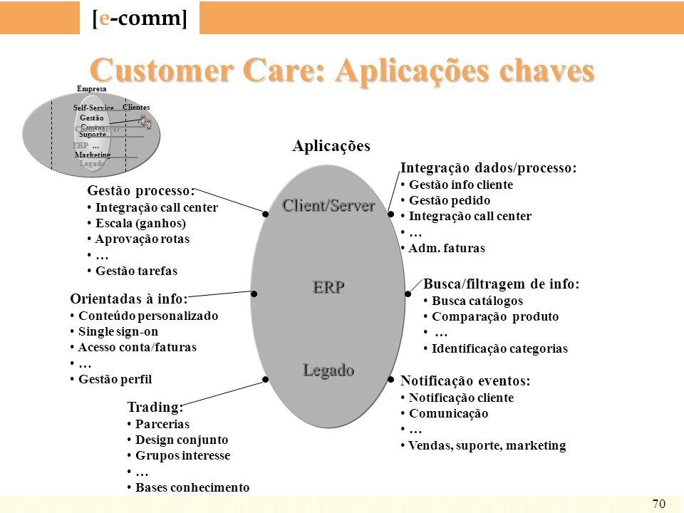 [ e-comm ] 70 Customer Care: Aplicações chaves Client/ServerERPLegado Aplicações Integração dados/processo: Gestão info cliente Gestão pedido Integraç