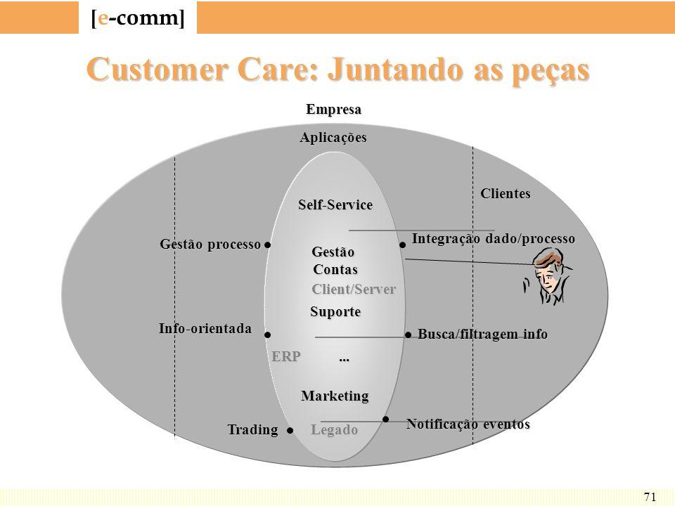 [ e-comm ] 71 Customer Care: Juntando as peças Self-Service GestãoContas Suporte... Marketing Client/Server ERP LegadoEmpresaClientes Gestão processo