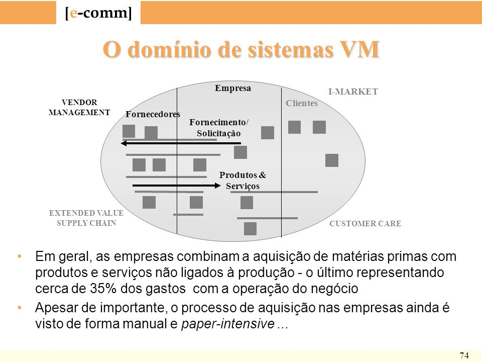 [ e-comm ] 74 O domínio de sistemas VM Fornecedores Empresa Clientes VENDOR MANAGEMENT EXTENDED VALUE SUPPLY CHAIN I-MARKET CUSTOMER CARE Produtos & S