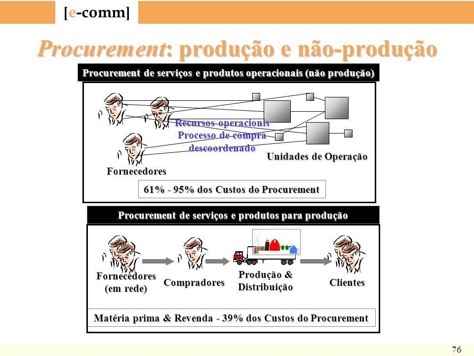 [ e-comm ] 76 Procurement: produção e não-produção Fornecedores Unidades de Operação Recursos operacionis Processo de compra descoordenado 61% - 95% d