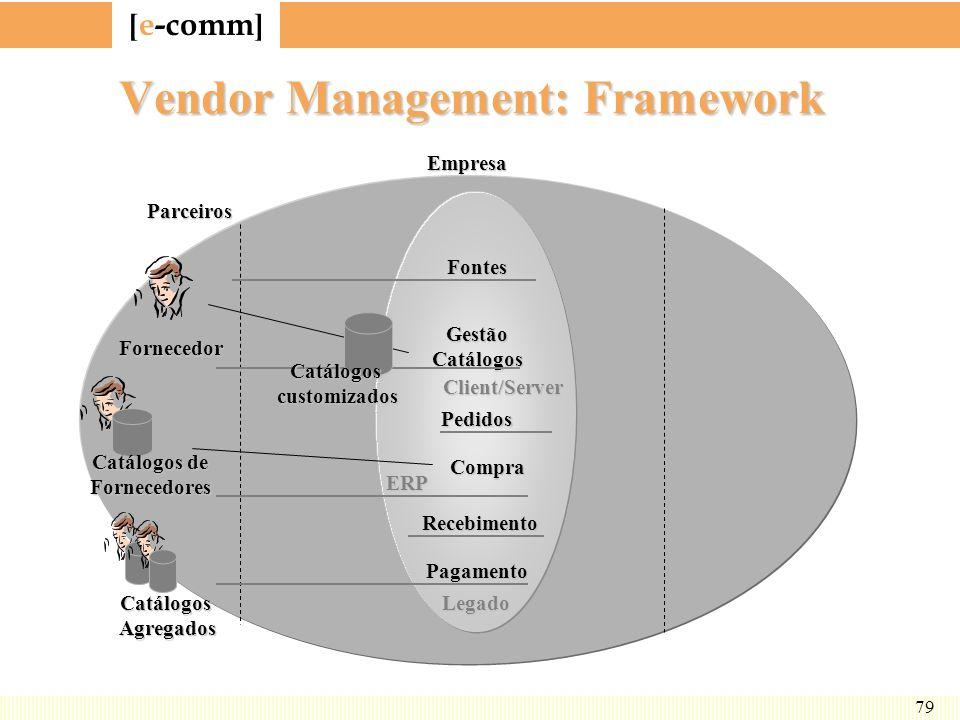 [ e-comm ] 79 Vendor Management: Framework EmpresaFontes GestãoCatálogos Pedidos Compra Pagamento Client/Server ERP Legado Fornecedor Parceiros Catálo