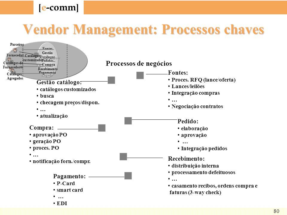 [ e-comm ] 80 Vendor Management: Processos chaves Fontes GestãoCatálogos Pedidos Compra Pagamento Client/Server ERP Legado FornecedorParceiros Catálog