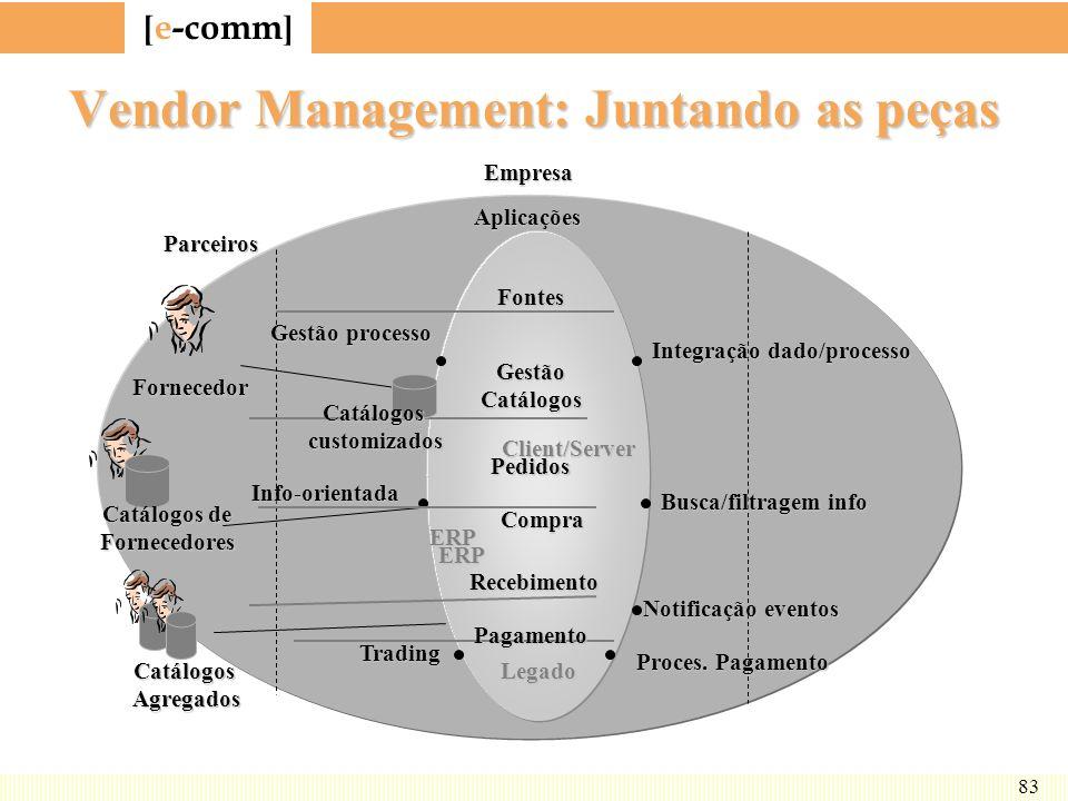 [ e-comm ] 83 Vendor Management: Juntando as peças EmpresaClient/Server ERP Legado Parceiros Gestão processo Info-orientada Trading Integração dado/pr