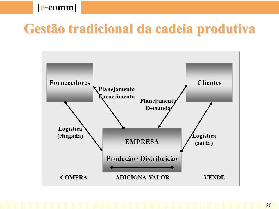 [ e-comm ] 86 Gestão tradicional da cadeia produtiva FornecedoresClientes EMPRESA Produção / Distribuição PlanejamentoFornecimento PlanejamentoDemanda