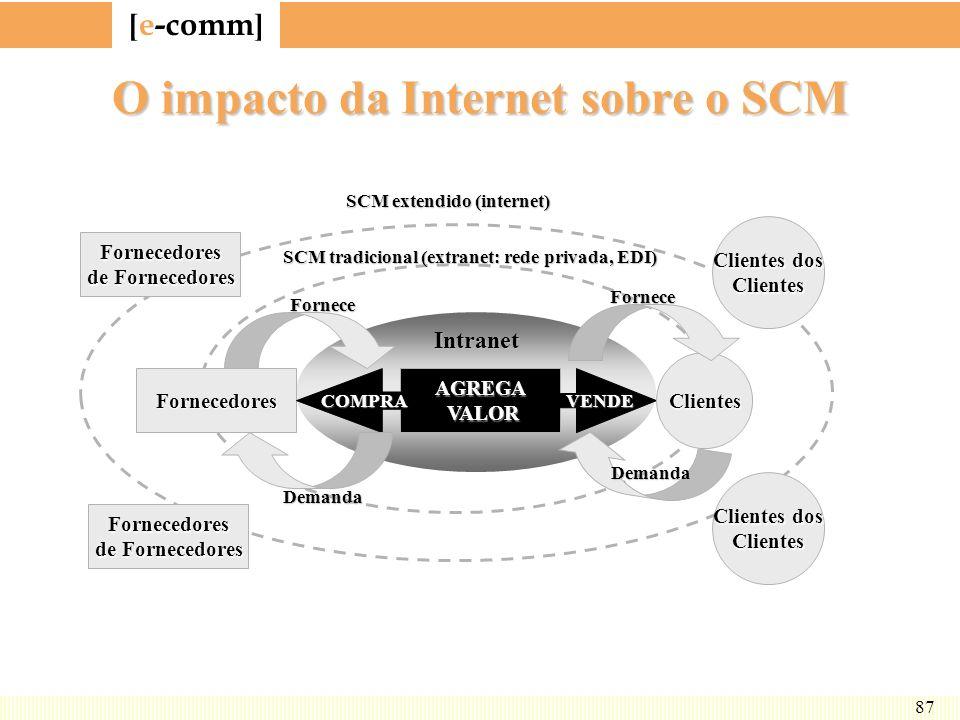 [ e-comm ] 87 O impacto da Internet sobre o SCM Fornecedores de Fornecedores Fornecedores Fornecedores AGREGA VALOR VALORCOMPRAVENDE Clientes Clientes