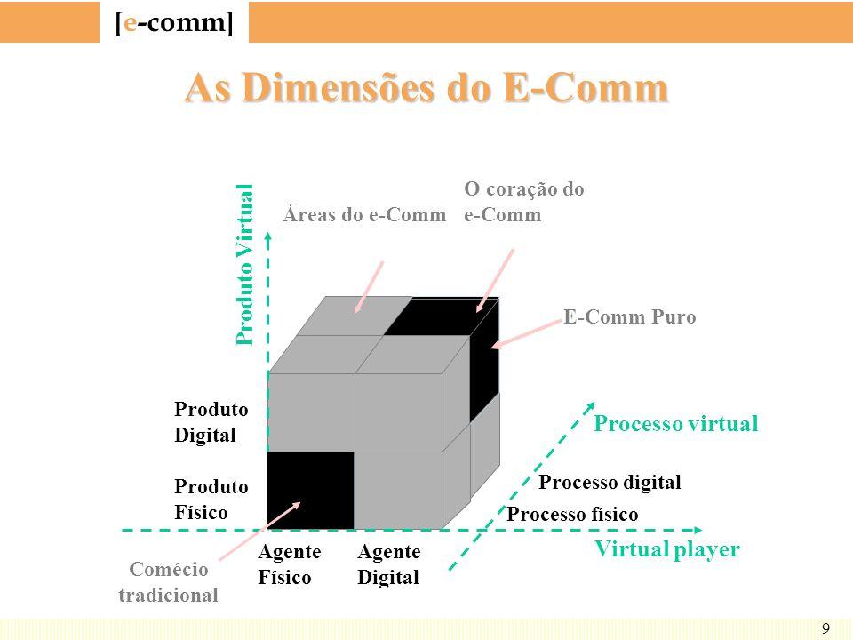 [ e-comm ] 9 As Dimensões do E-Comm Processo virtual Virtual player Produto Digital Produto Físico Processo físico Processo digital Produto Virtual Ár