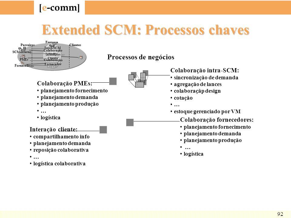 [ e-comm ] 92 Extended SCM: Processos chaves Processos de negócios Colaboração intra-SCM: sincronização de demanda agregação de lances colaboraçãp des