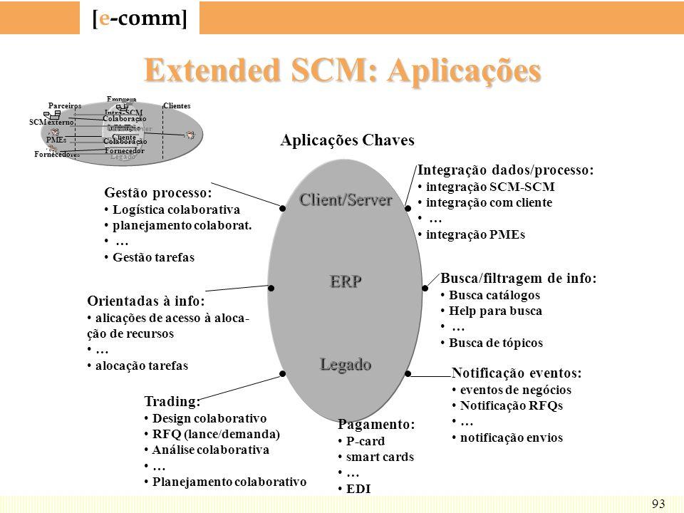 [ e-comm ] 93 Extended SCM: Aplicações Client/ServerERPLegado Aplicações Chaves Integração dados/processo: integração SCM-SCM integração com cliente …